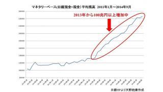日銀が100兆円もマネーをばら蒔いているのに、消費が上昇しない理由 家計への影響