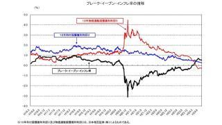 有料記事を無料公開 世の中の期待インフレ率が上昇しなければ、インフレにならないのか?