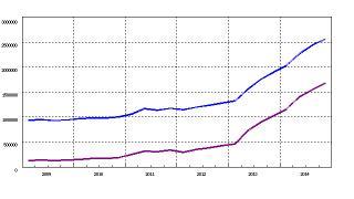 日銀が1年半で135兆円もマネーを創造しているのに2期連続GDPがマイナスになる理由