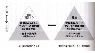 11月22日に行った勉強会 「金融軍事権力の日本支配の要 米軍基地問題」の資料をアップ