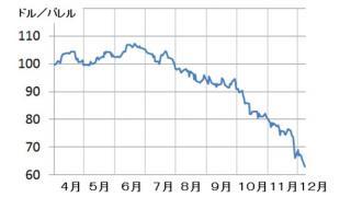 ロシア・イラン・ベネズエラなどに対する米国とサウジの原油安圧力攻撃 景気と家計への影響