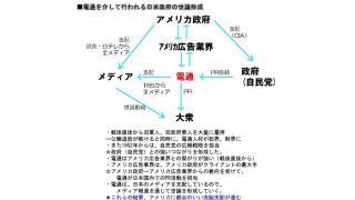 Twitter12月13~19日 米国の5社が90%のマスコミを支配している。日本はその傘下。