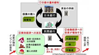 日本の不動産取引が活発になっている理由 中央銀行の金融政策の影響