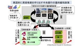 【動画】「知らなかった!お金と民主主義」 講師 天野統康 2015年2月14日