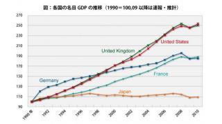 (有料)日銀の政策決定会合の内容と、株価の上昇。15年間、日本が経済成長しなかった理由