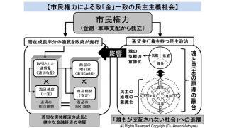 【動画】日本海賊TV ③ー③ 国際銀行財閥・金融軍事権力による民主政治と人権の操作方法