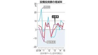 (有料)設備投資が前年同期に比べて7.3%増加している背景 日銀と民間銀行の影響