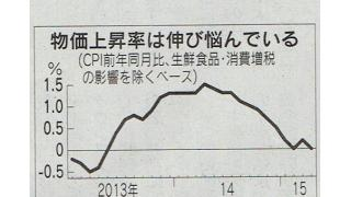 (有料)日銀がこだわる物価上昇率2%よりも、需給ギャップの克服の方が重要