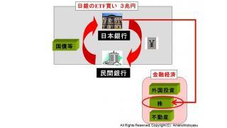 (有料)日銀の量的緩和の効果は日経平均を2500円押上げという試算について解説 経済への影響