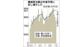 (有料)機械受注8月5.7%減 中国経済の減速と、現在の量的緩和が実体経済に効きにくい理由