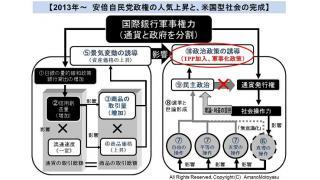【動画】2013年6月16日 ~アベノミクス、TPP、憲法改革の恐るべき全貌と改革案~40分版