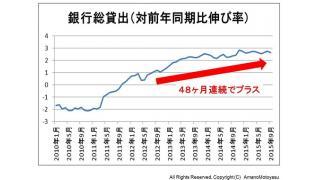 (有料)民間銀行の貸出残高が増加し続ける意味と、今後への影響