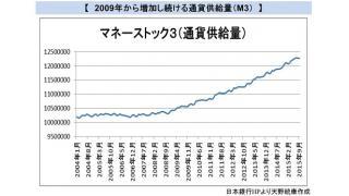 (有料)企業物価の下落が続く 通貨供給量は増えているが物価が上昇しない理由