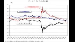 【動画】10月30日の黒田日銀総裁の会見から見る日銀理論のおかしなところ