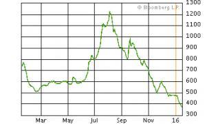 (有料)バルチック海運指数が過去最低に下落している理由について