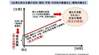 選挙結果を踏まえて。民主の原理の意識化と個人の精神の融合による、真の民主社会の構築モデル