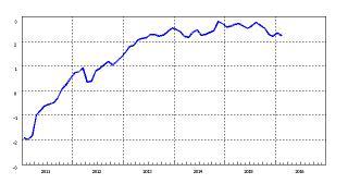 (有料)続く銀行貸し出しの増加 マネーが増えているのに、景気が本格回復しない理由