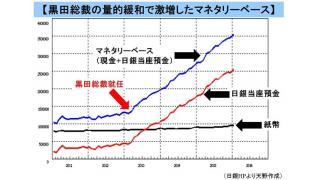 【動画】金融経済ばかりを潤わせた黒田日銀の3年間の総括 政策の中身と経済への影響を図解で説明