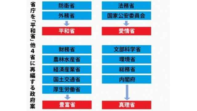 省庁再々編、「平和省」ほか4省統合案 政府検討