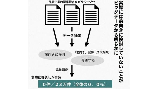 「前向きに検討」、実際は0% ビッグデータが裏付け 美富士大