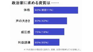 政治家に求める資質、「体格」が最多 世論調査