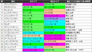 【2014/8/30 Part2】 血統ビームドル箱ノート該当馬、今井雅宏の激走フラグ、双馬メモ該当馬、厩舎の勝負調教馬、競馬王ライター陣の注目馬など/日曜日の競馬王理論該当馬
