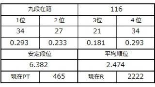 九段坂奮闘記と麻雀プロ団体日本一決定戦の話