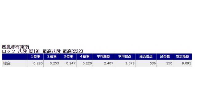 新八段坂奮闘記 vol.7
