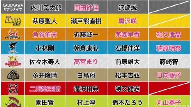 2019Mリーグドラフト会議後記 追記あり