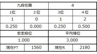 九段坂奮闘記・1~4戦目