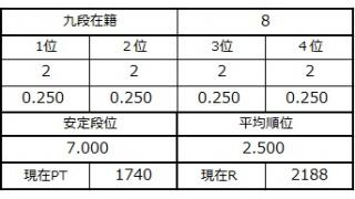 九段坂奮闘記・5~8戦目