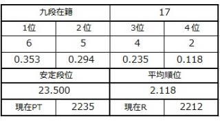 九段坂奮闘記・14~17戦目