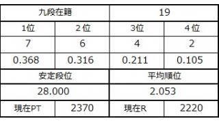 九段坂奮闘記・18~19戦目