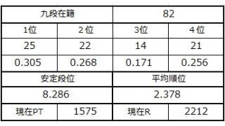 九段坂奮闘記・79~82戦目