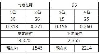 九段坂奮闘記・92~96戦目 その2