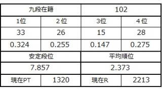 九段坂奮闘記・97~102戦目