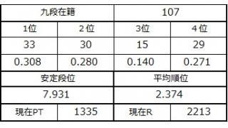 九段坂奮闘記・103~107戦目