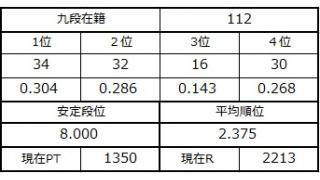 九段坂奮闘記108~112戦目