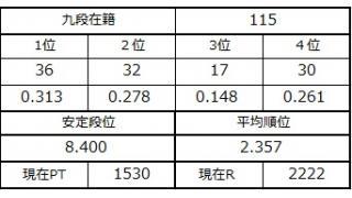 九段坂奮闘記113~115戦目