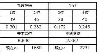 九段坂奮闘記・160~163戦目