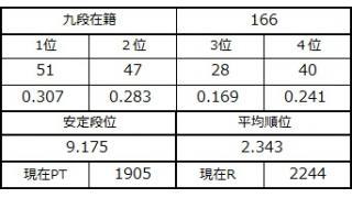 九段坂奮闘記・164~166戦目