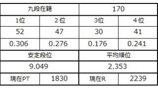 九段坂奮闘記・167~170戦目