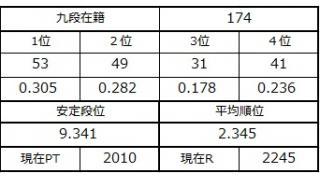 九段坂奮闘記・171~174戦目