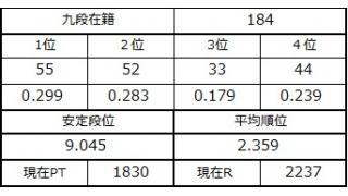 九段坂奮闘記・180~184戦目