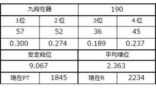 九段坂奮闘記・185~190戦目