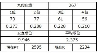 九段坂奮闘記・264~267戦目