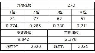 九段坂奮闘記・268~270戦目