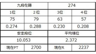 九段坂奮闘記・271~274戦目