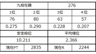九段坂奮闘記・275~276戦目