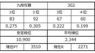 九段坂奮闘記・300~302戦目